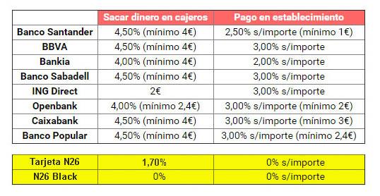 tabla comparacion tarjetas n26 bancos
